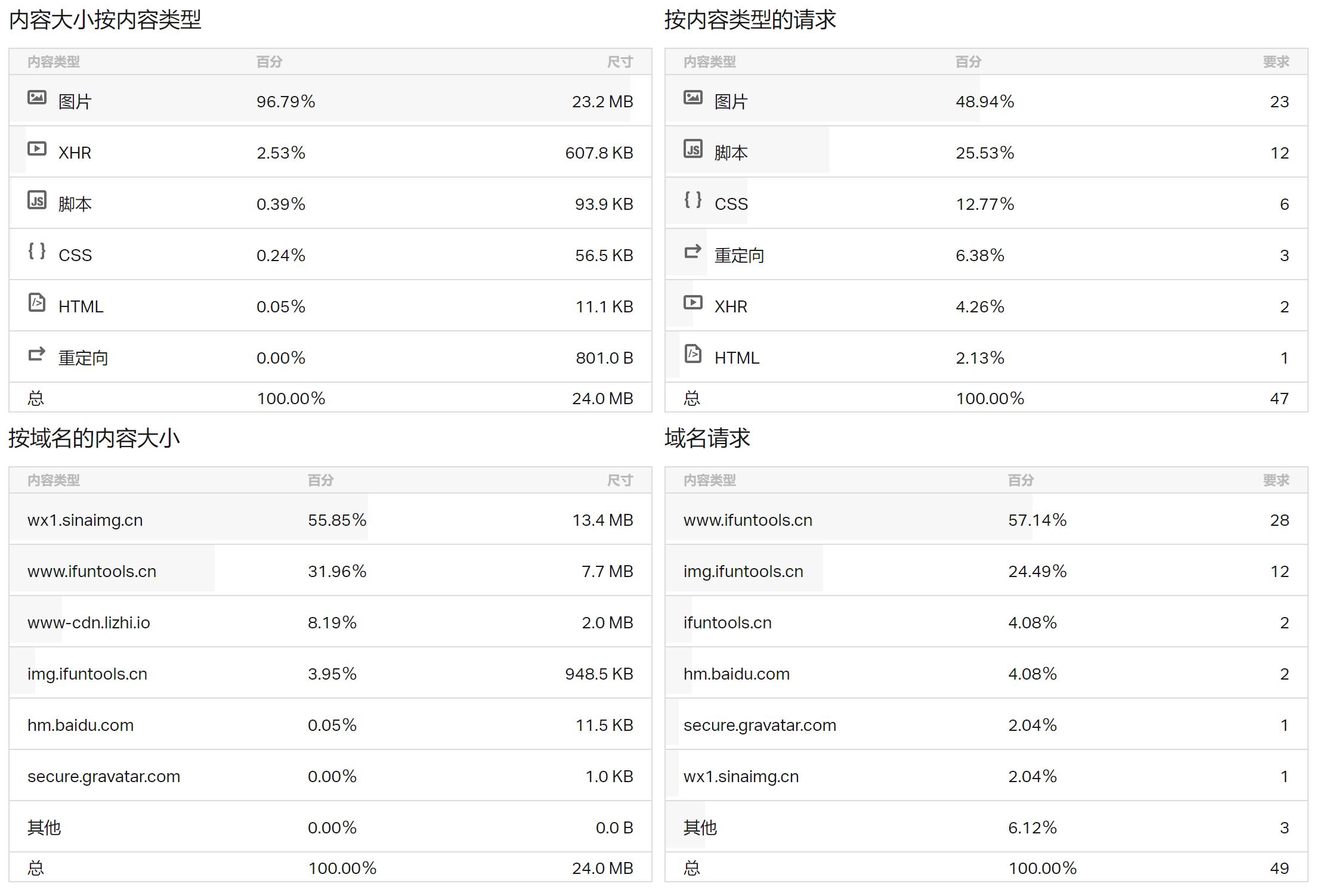 Pingdom在线网站速度测试